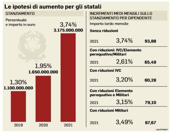 legge di bilancio aumenti statali